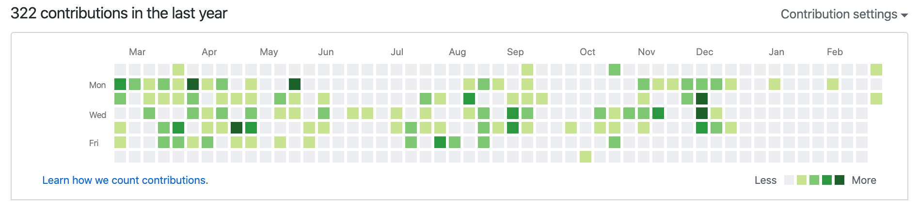 My personal contributions grid on Github. With a few gaps I couldn't explain until now!